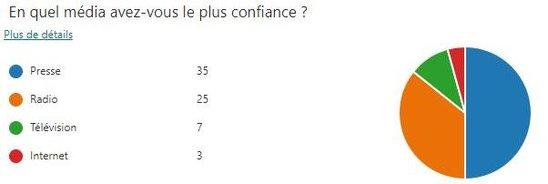 Réponses au sondage des professeurs. (Crédit photo : Sondage Roc'Info)